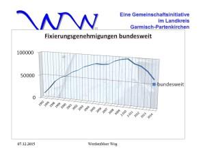 Bundesstatistik-2015